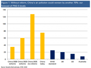 china-air-pollution-projected-and-comparative-db-300x225